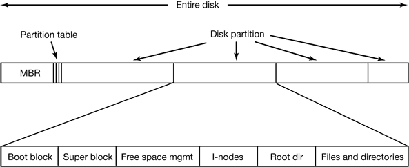 file system layout