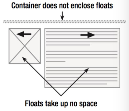 float container